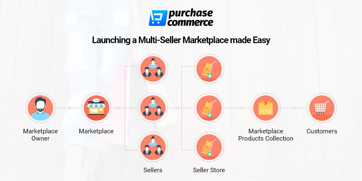 multivendor marketplace software