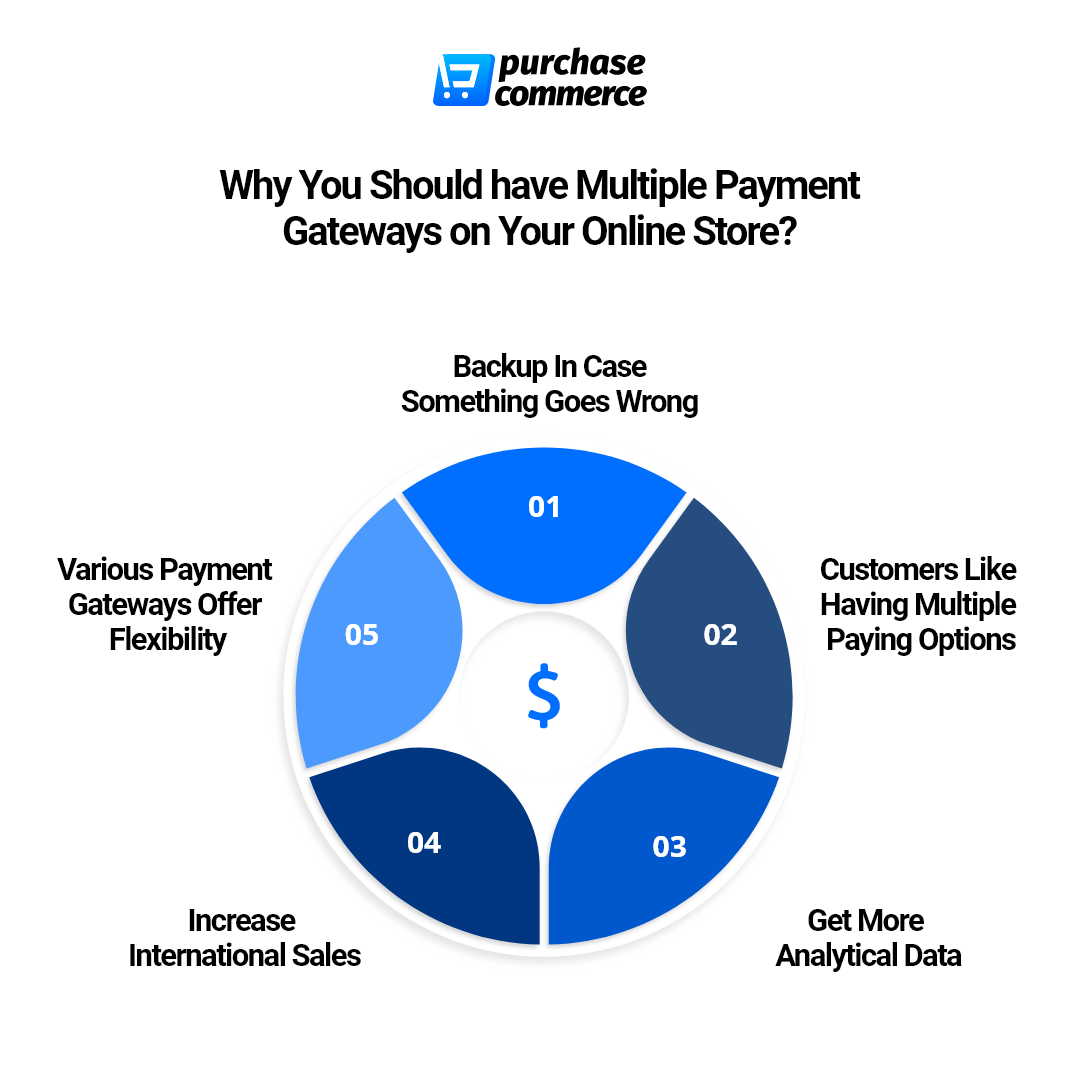 why multiple payment gateways